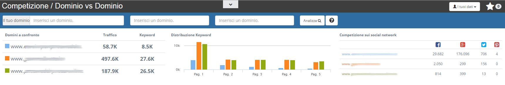 Dati del confronto tra domini e analisi della concorrenza