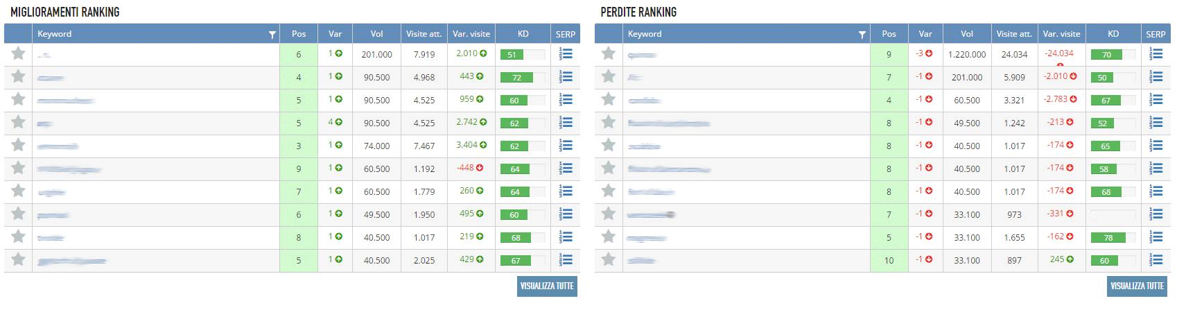Il posizionamento delle keyword con seozoom