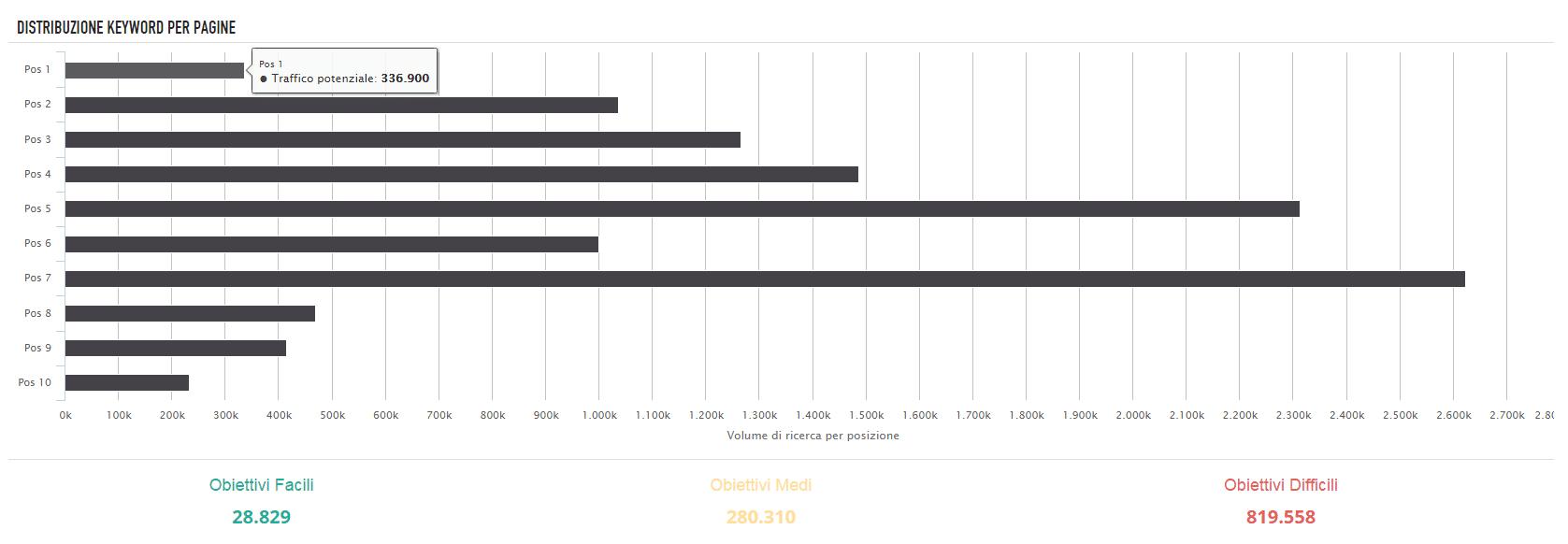 Grafico della distribuzione delle parole chiave per pagine