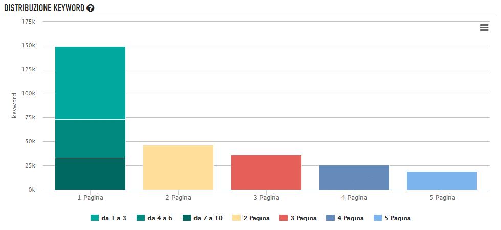 Grafico distribuzione delle parole chiave - seozoom
