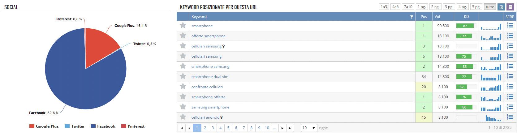 Grafico di SEOZoom sul posizionamento delle parole chiave per url