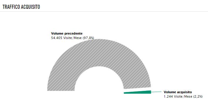 Il grafico di seozoom del traffico acquisito