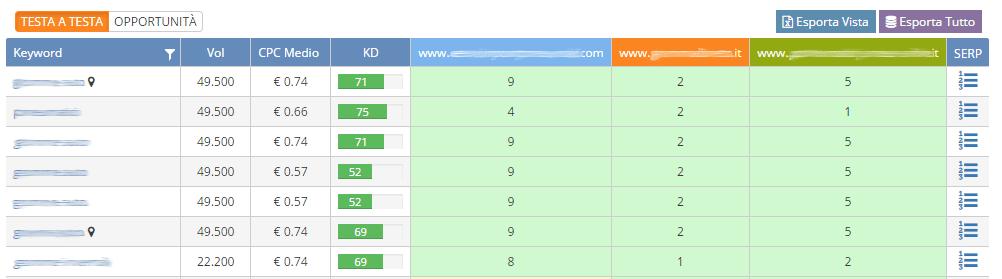 La tabella di SEOZoom con le modalità per l'analisi della concorrenza