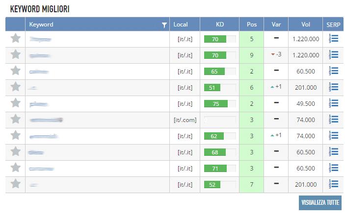 Tabella delle keyword migliorii