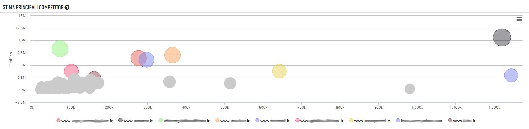 Stima dei principali competitor grafico a bolle seozoom