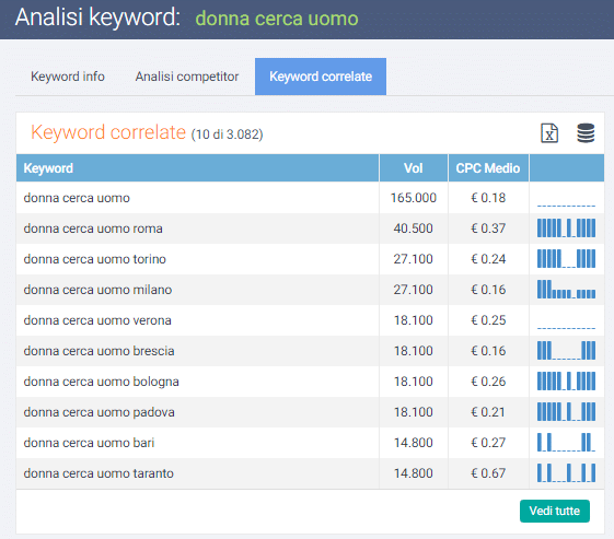 analisi keyword