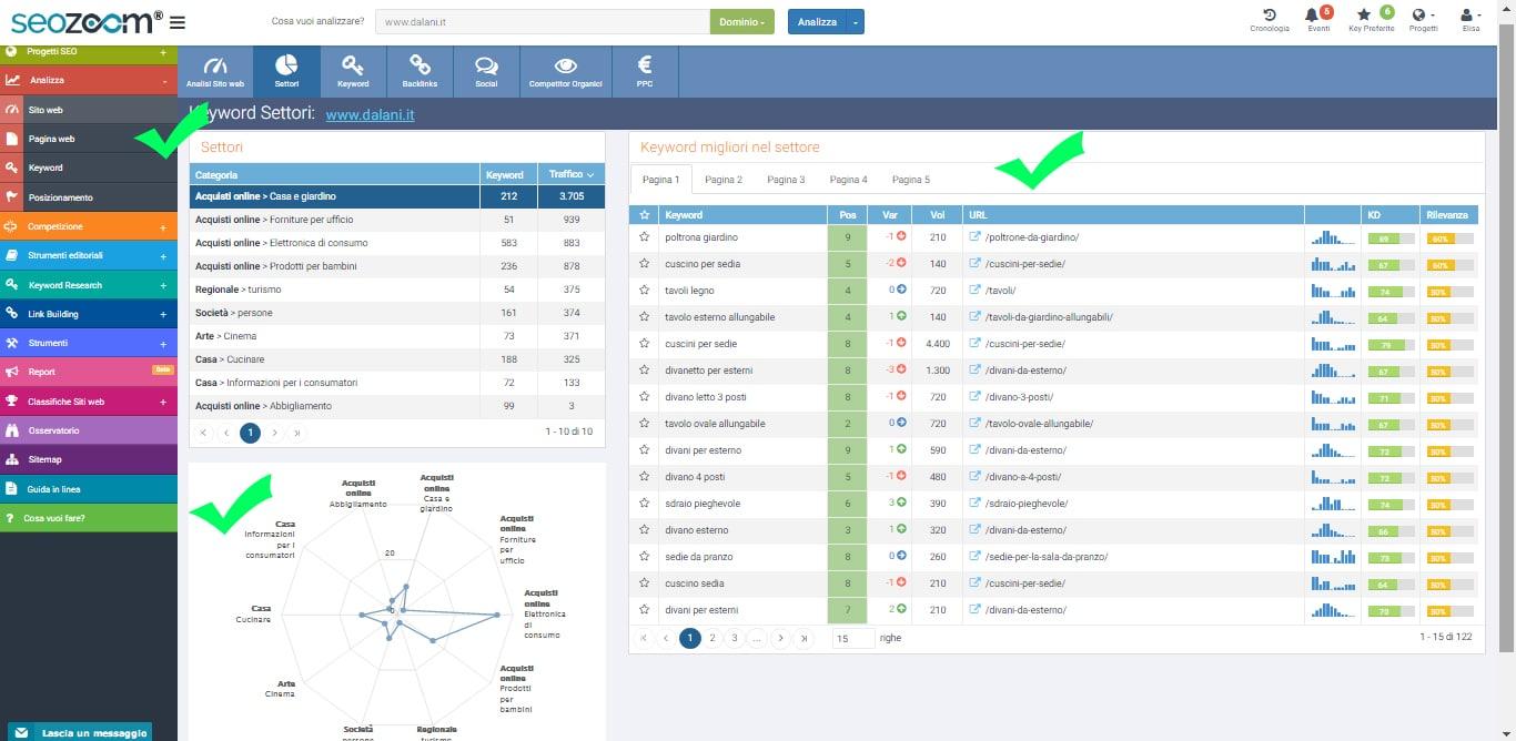 analizza sito web settori seozoom
