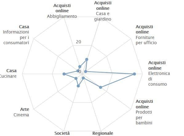 settori seozoom tabella 3