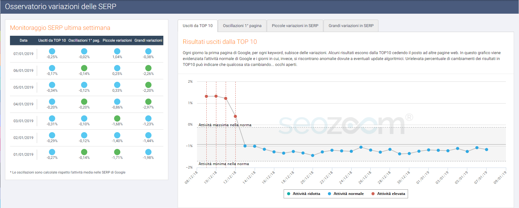 Le variazioni in TOP10 su SEOZoom
