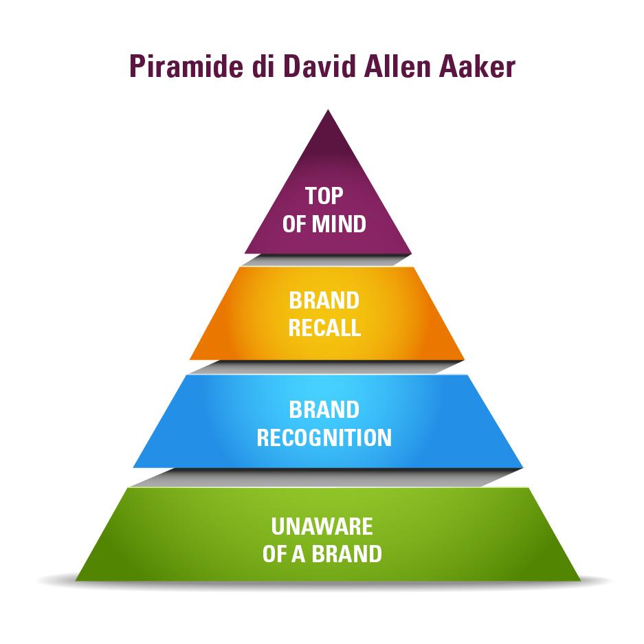 Brand Awareness, la teoria di Aaker