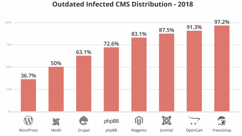Attacchi hacker e CMS obsoleti