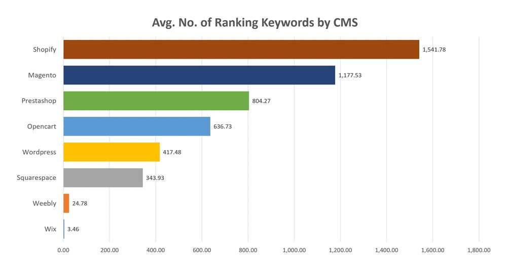 Relazione tra keyword e CMS