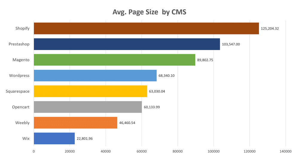 Quanto pesa la pagina media per CMS