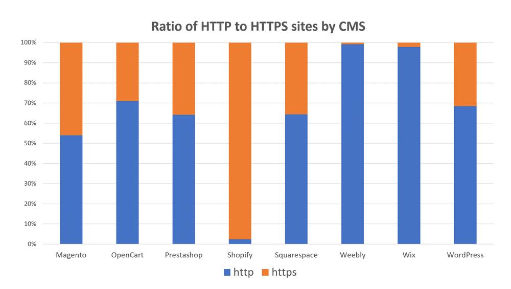 Presenza di protocollo HTTPS