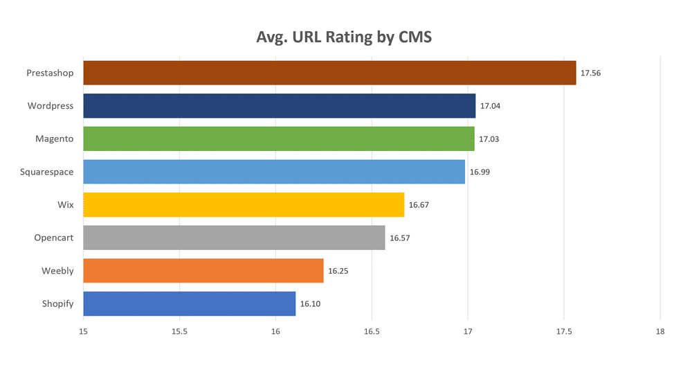 Quanto vale l'URL rating