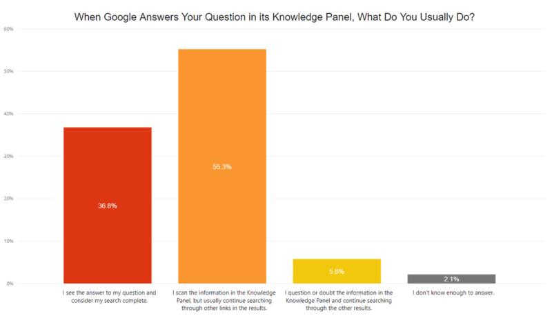 Il knowledge panel di Google