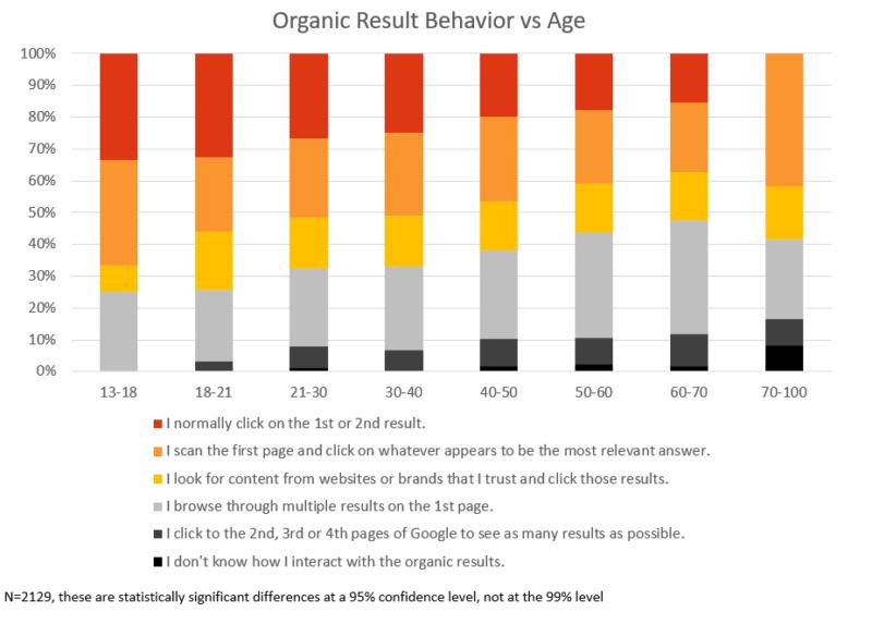 Risultati organici e clic