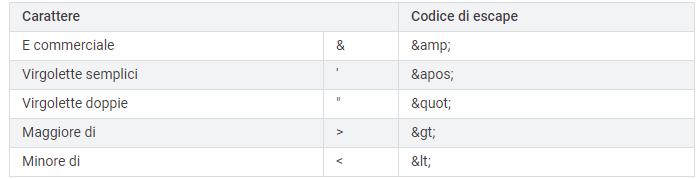 Caratteri critici per la sitemap