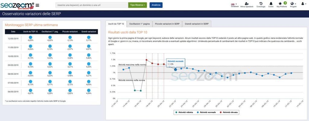 Analisi SERP UK SEOZoom