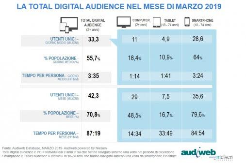 Dati Audiweb italiani