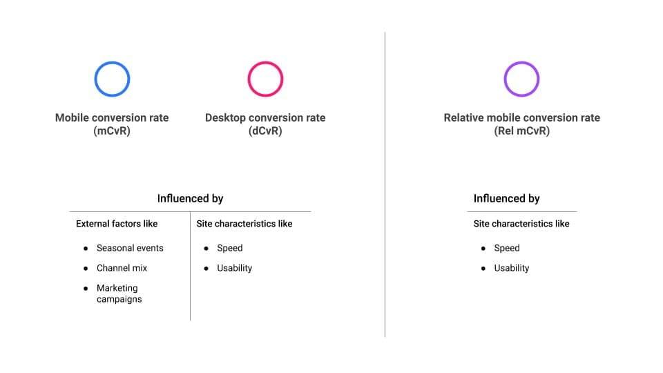 Google spiega come misurare il tasso di conversione