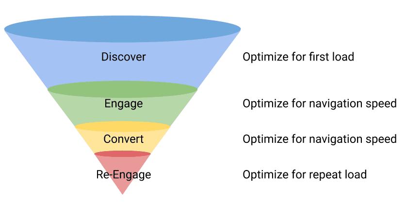 Il funnel delle conversioni online