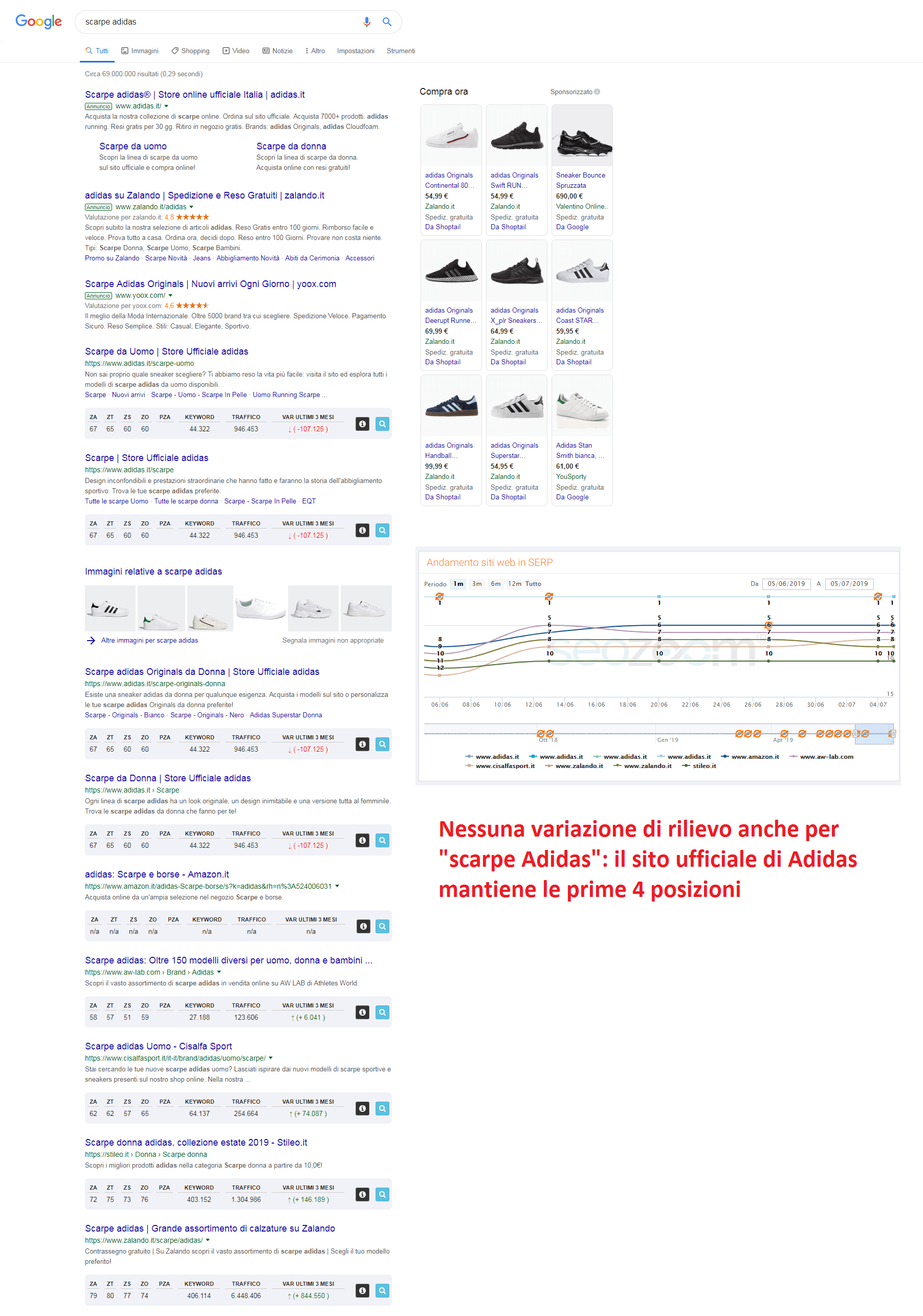 La ricerca di scarpe Adidas