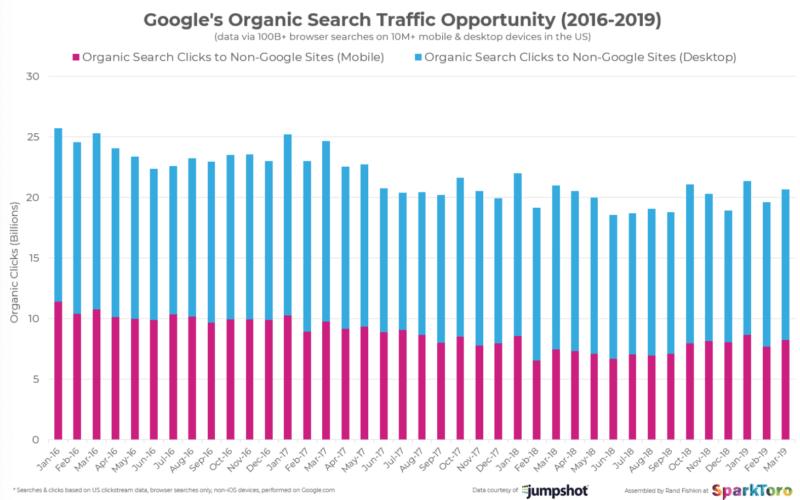 Grafico sui clic sulle SERP di Google