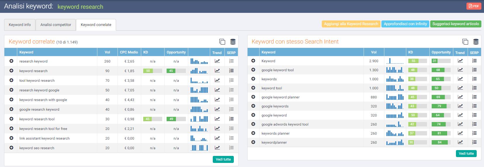 Tabella search intent e keyword correlate