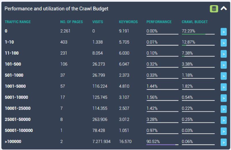 Monitoraggio del crawl budget