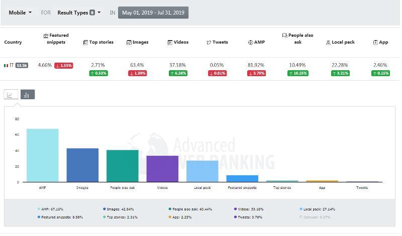 Analisi feature su SERP Italia da mobile