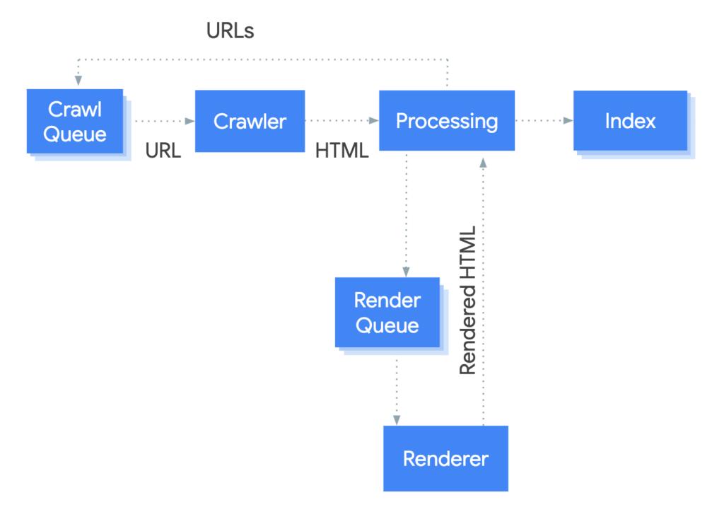 Come funziona il rendering di Google