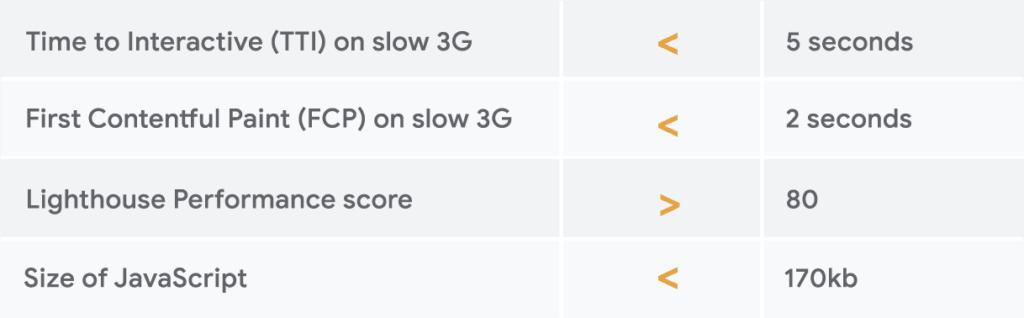 Una tabella esempio di performance budgets