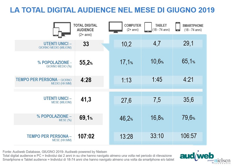 Analisi sul consumo di Internet in Italia