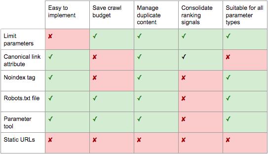 Specchietto con vantaggi e svantaggi delle soluzioni SEO per i parametri URL