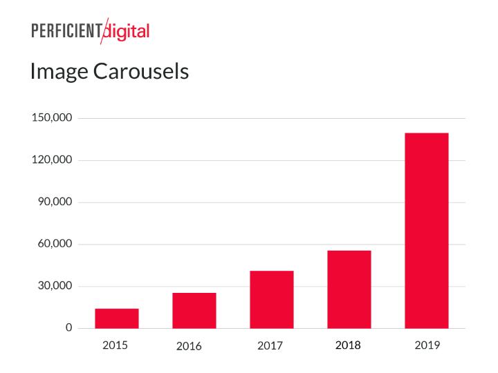 Grafico sulla crescita dei caroselli di immagini