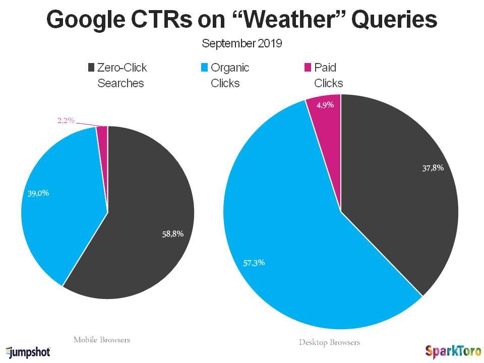 Esempio di query monopolizzata da Google