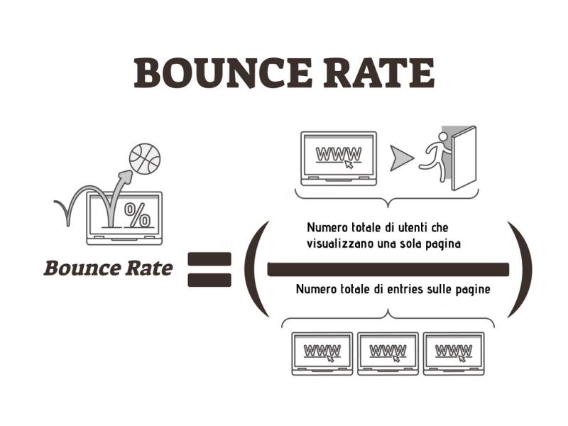 Che cos'è il bounce rate