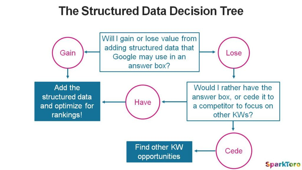 Soluzioni per chi opera con dati strutturati