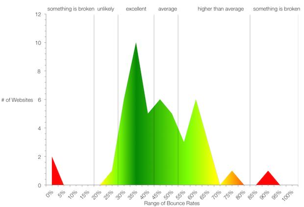 Grafico di RocketFuel sul bounce rate