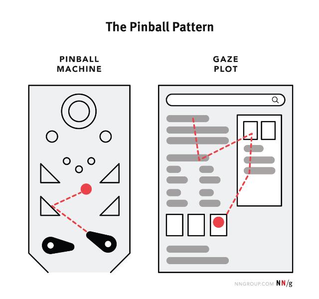 Il pinball pattern delle SERP