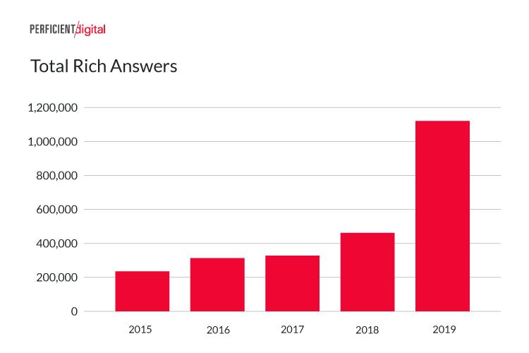 Grafico totale delle rich answers in SERP