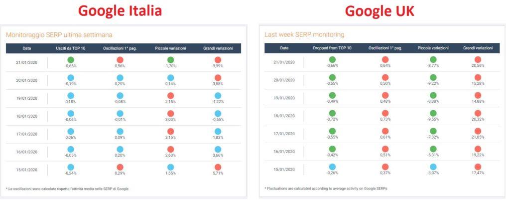 Analisi SERP Italia e UK dopo update
