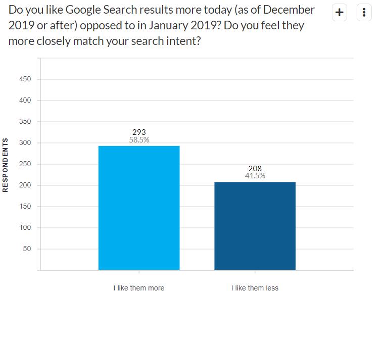 Gli utenti apprezzano le novità di Google