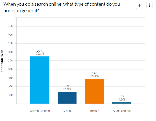 Quali sono i contenuti preferiti dagli utenti