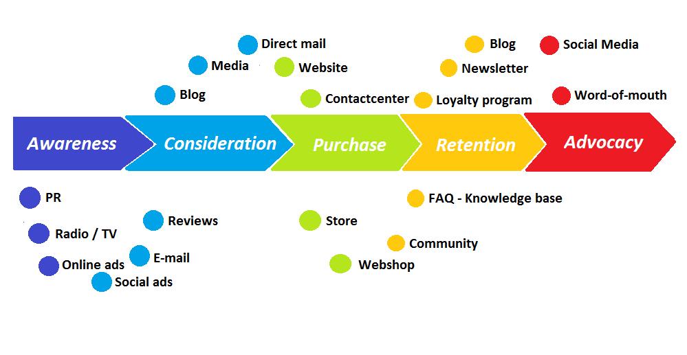 Grafica dei touchpoint della customer journey
