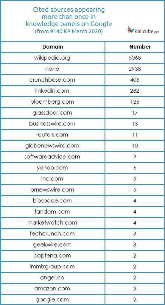Elenco delle fonti usate da Google per i knowledge panel