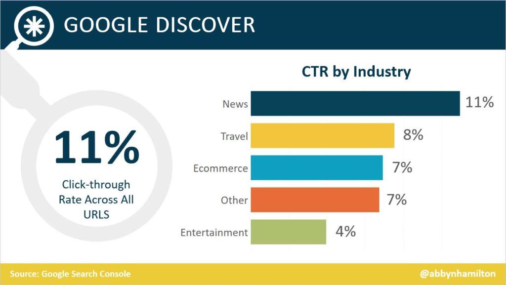 La media del CTR in Google Discover
