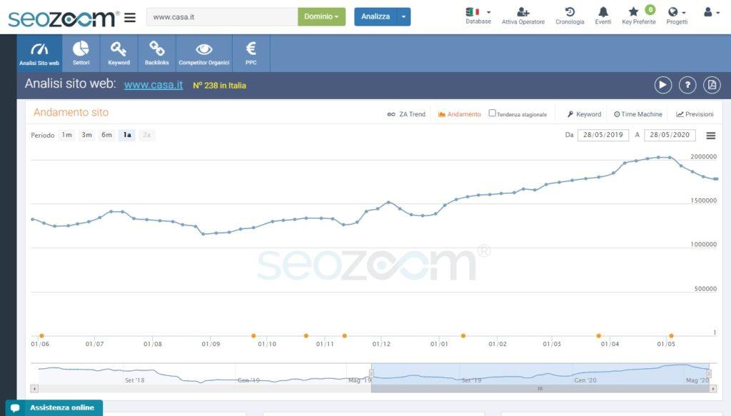 Il grafico SEOZoom di casa.it