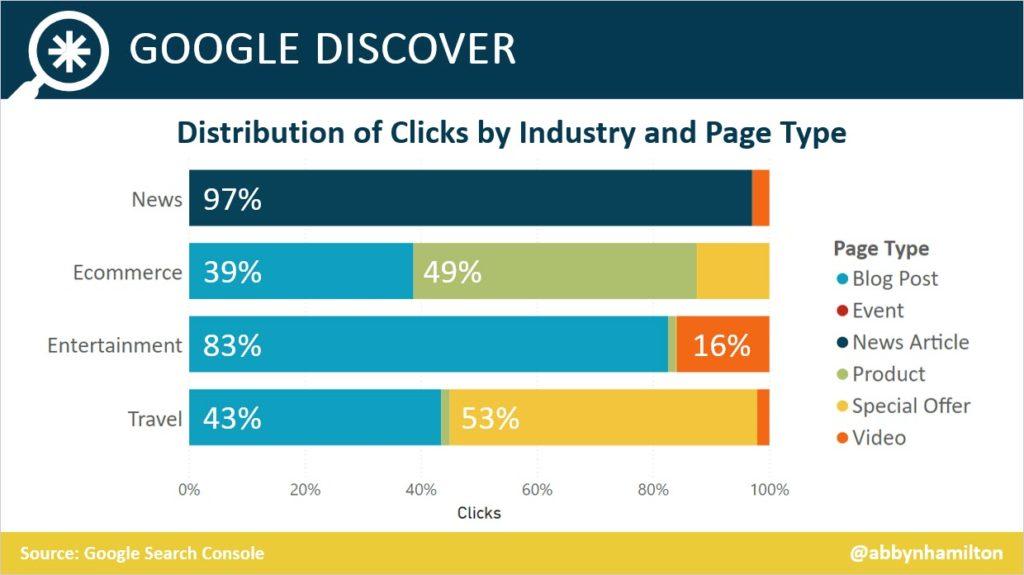 Distribuzione delle tipologie di siti in Discover